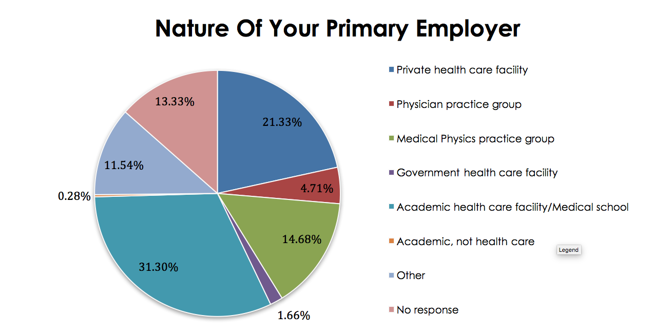 Nature of Your Primary Employer